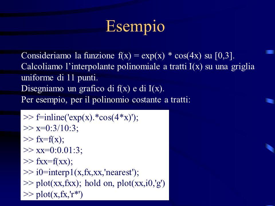 Esempio Consideriamo la funzione f(x) = exp(x) * cos(4x) su [0,3].